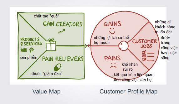 bảng value proposition canvas tieng viet