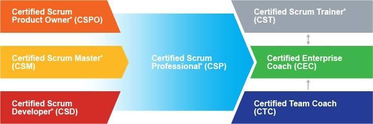 CSM - Certified ScrumMaster