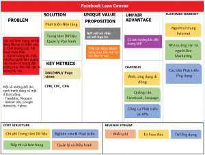lean canvas của Facebook