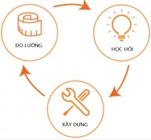 mô hình vòng khởi nghiệp tinh gọn