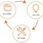 Vòng phản hồi trong lean startup