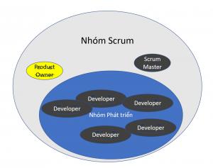 Nhom-Scrum